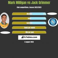 Mark Milligan vs Jack Grimmer h2h player stats