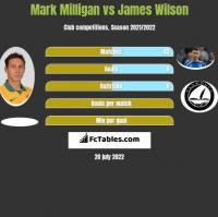 Mark Milligan vs James Wilson h2h player stats