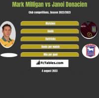 Mark Milligan vs Janoi Donacien h2h player stats