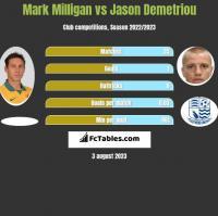 Mark Milligan vs Jason Demetriou h2h player stats