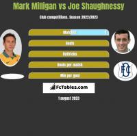 Mark Milligan vs Joe Shaughnessy h2h player stats