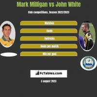 Mark Milligan vs John White h2h player stats
