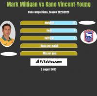 Mark Milligan vs Kane Vincent-Young h2h player stats