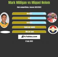 Mark Milligan vs Miquel Nelom h2h player stats