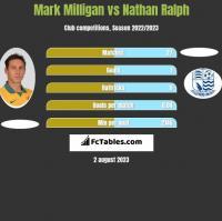 Mark Milligan vs Nathan Ralph h2h player stats