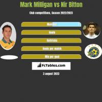 Mark Milligan vs Nir Bitton h2h player stats