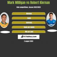 Mark Milligan vs Robert Kiernan h2h player stats