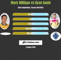 Mark Milligan vs Ryan Gauld h2h player stats