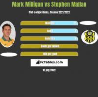 Mark Milligan vs Stephen Mallan h2h player stats