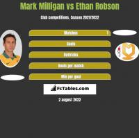 Mark Milligan vs Ethan Robson h2h player stats
