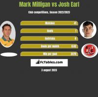 Mark Milligan vs Josh Earl h2h player stats