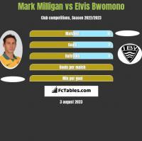 Mark Milligan vs Elvis Bwomono h2h player stats