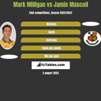 Mark Milligan vs Jamie Mascoll h2h player stats