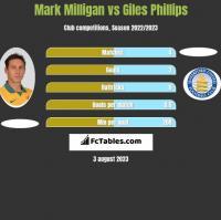 Mark Milligan vs Giles Phillips h2h player stats