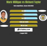 Mark Milligan vs Richard Taylor h2h player stats