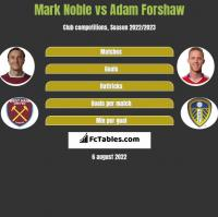 Mark Noble vs Adam Forshaw h2h player stats