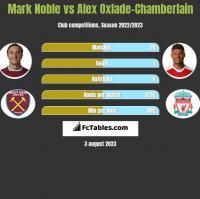 Mark Noble vs Alex Oxlade-Chamberlain h2h player stats