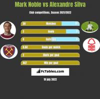 Mark Noble vs Alexandre Silva h2h player stats