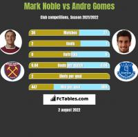 Mark Noble vs Andre Gomes h2h player stats