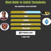 Mark Noble vs Andriy Yarmolenko h2h player stats