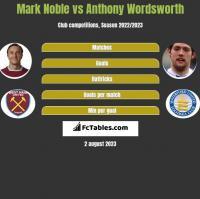 Mark Noble vs Anthony Wordsworth h2h player stats