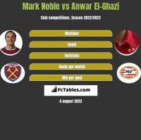 Mark Noble vs Anwar El-Ghazi h2h player stats