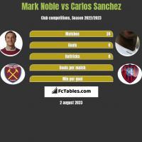 Mark Noble vs Carlos Sanchez h2h player stats