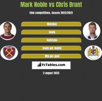 Mark Noble vs Chris Brunt h2h player stats