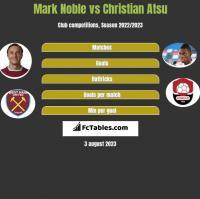 Mark Noble vs Christian Atsu h2h player stats