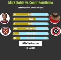 Mark Noble vs Conor Hourihane h2h player stats