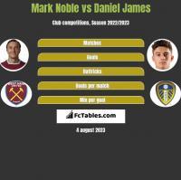 Mark Noble vs Daniel James h2h player stats