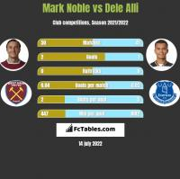 Mark Noble vs Dele Alli h2h player stats