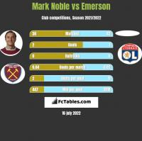 Mark Noble vs Emerson h2h player stats