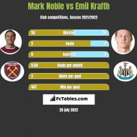 Mark Noble vs Emil Krafth h2h player stats