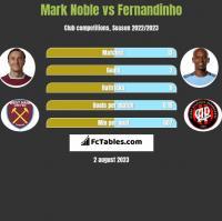 Mark Noble vs Fernandinho h2h player stats