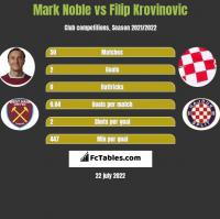 Mark Noble vs Filip Krovinovic h2h player stats