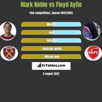 Mark Noble vs Floyd Ayite h2h player stats