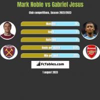Mark Noble vs Gabriel Jesus h2h player stats