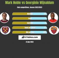 Mark Noble vs Georginio Wijnaldum h2h player stats