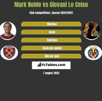 Mark Noble vs Giovani Lo Celso h2h player stats