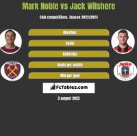 Mark Noble vs Jack Wilshere h2h player stats
