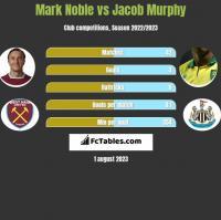 Mark Noble vs Jacob Murphy h2h player stats