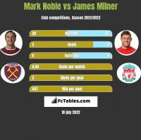 Mark Noble vs James Milner h2h player stats