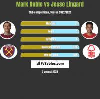 Mark Noble vs Jesse Lingard h2h player stats
