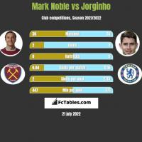 Mark Noble vs Jorginho h2h player stats