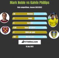 Mark Noble vs Kalvin Phillips h2h player stats