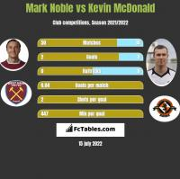 Mark Noble vs Kevin McDonald h2h player stats