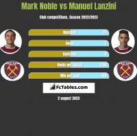 Mark Noble vs Manuel Lanzini h2h player stats