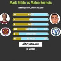 Mark Noble vs Mateo Kovacic h2h player stats
