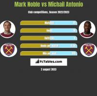 Mark Noble vs Michail Antonio h2h player stats